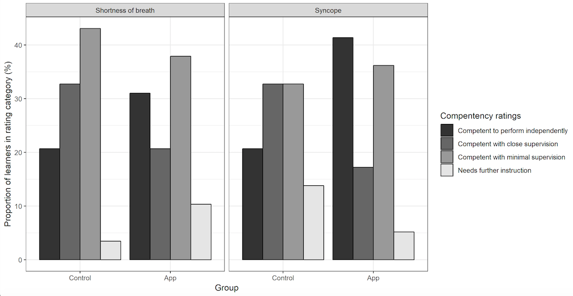 JME - Impact of an Electronic App on Resident Responses to