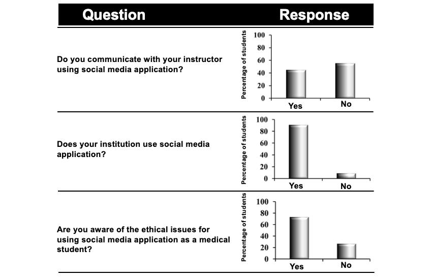 JME - Augmenting Flexnerism Via Twitterism: Need for Integrating